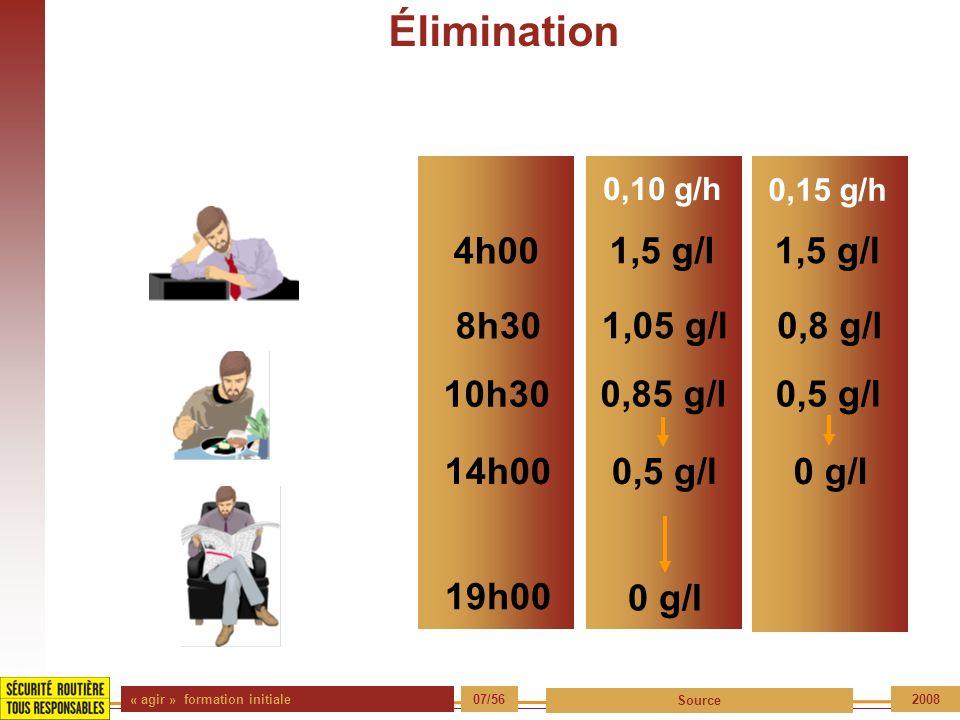 Élimination 1,5 g/l 4h00 8h30 1,05 g/l 0,8 g/l 0,5 g/l 0,85 g/l 10h30
