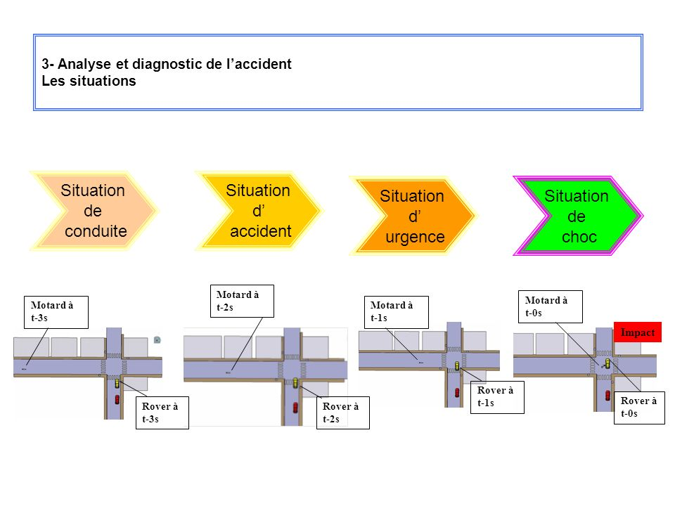 3- Analyse et diagnostic de l'accident Les situations