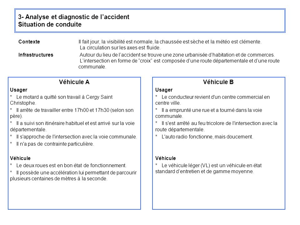 3- Analyse et diagnostic de l'accident Situation de conduite
