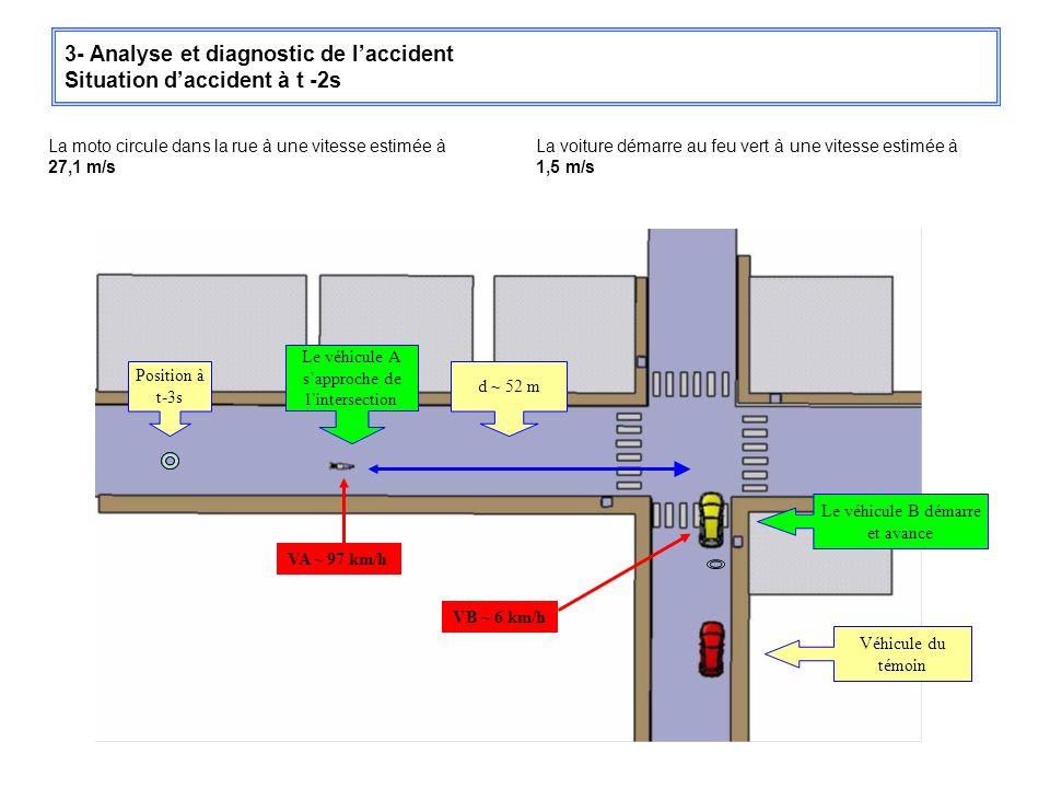 3- Analyse et diagnostic de l'accident Situation d'accident à t -2s