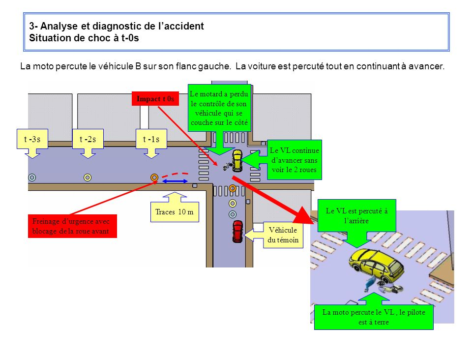 3- Analyse et diagnostic de l'accident Situation de choc à t-0s