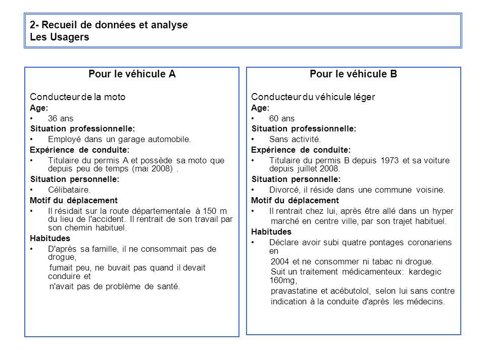 2- Recueil de données et analyse Les Usagers