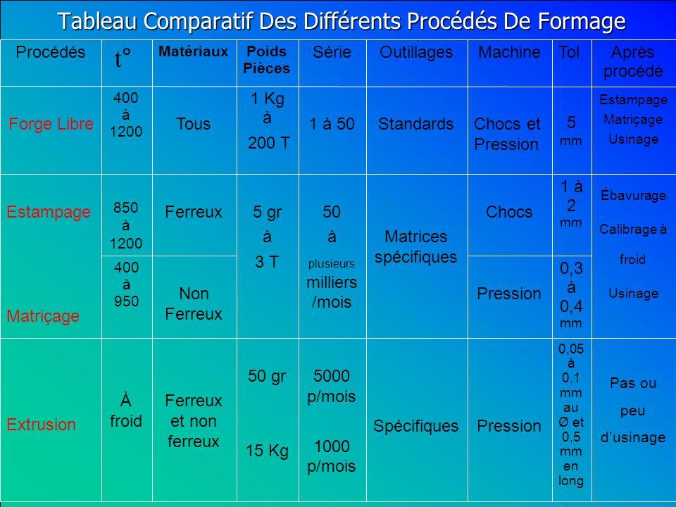Tableau Comparatif Des Différents Procédés De Formage