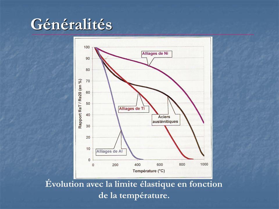Évolution avec la limite élastique en fonction de la température.