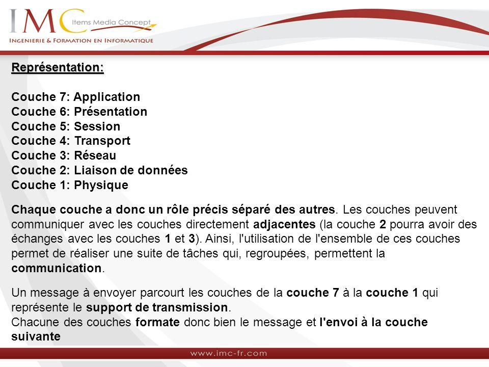 Représentation: Couche 7: Application Couche 6: Présentation Couche 5: Session Couche 4: Transport Couche 3: Réseau Couche 2: Liaison de données Couche 1: Physique Chaque couche a donc un rôle précis séparé des autres.