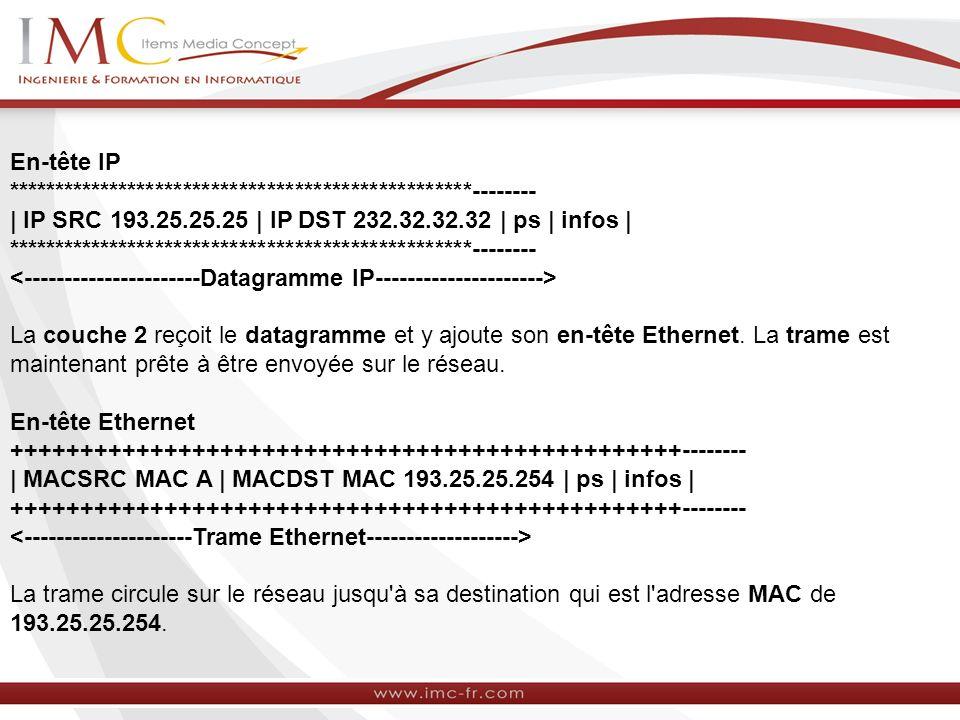 En-tête IP. -------- | IP SRC 193. 25. 25. 25 | IP DST 232. 32. 32