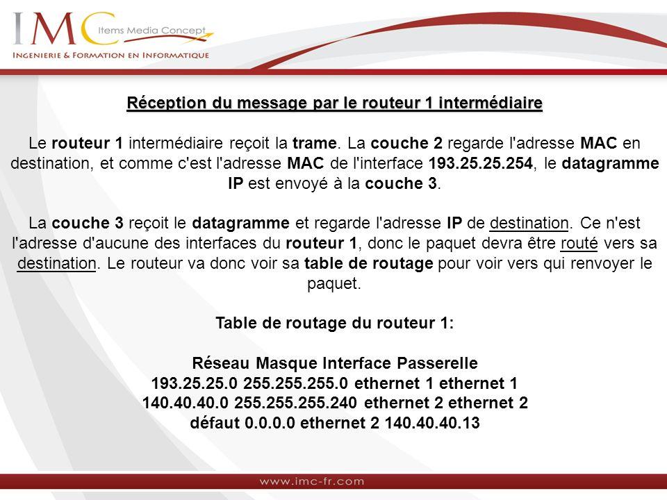 Réception du message par le routeur 1 intermédiaire