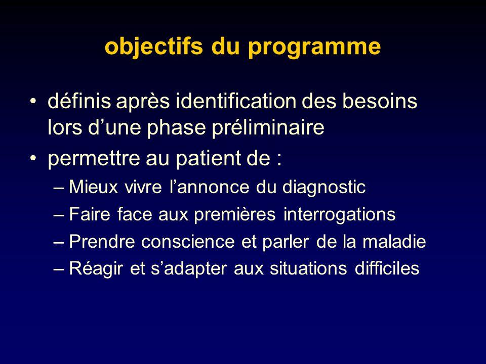 objectifs du programme
