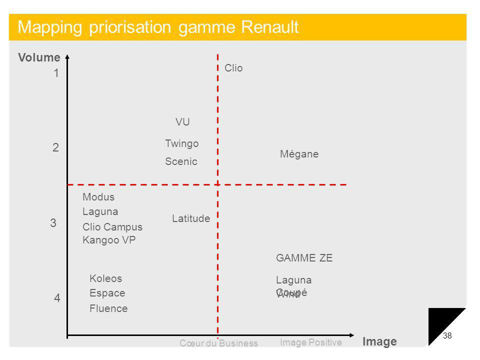 Mapping priorisation gamme Renault