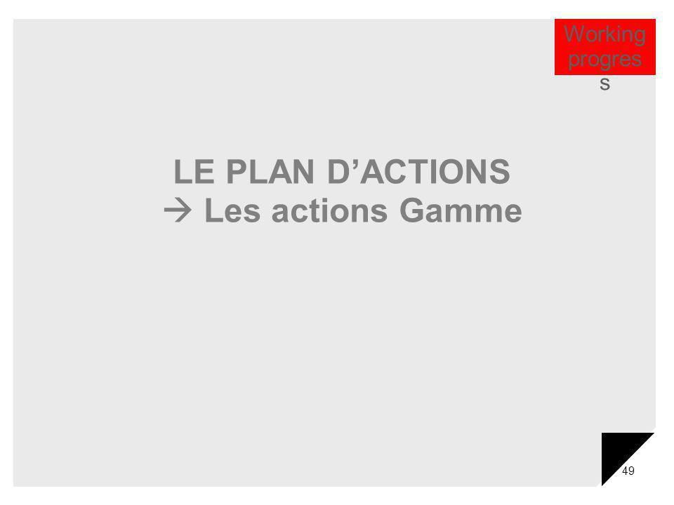 LE PLAN D'ACTIONS  Les actions Gamme