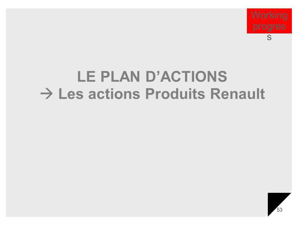  Les actions Produits Renault
