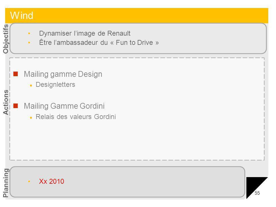 Wind Mailing gamme Design Mailing Gamme Gordini