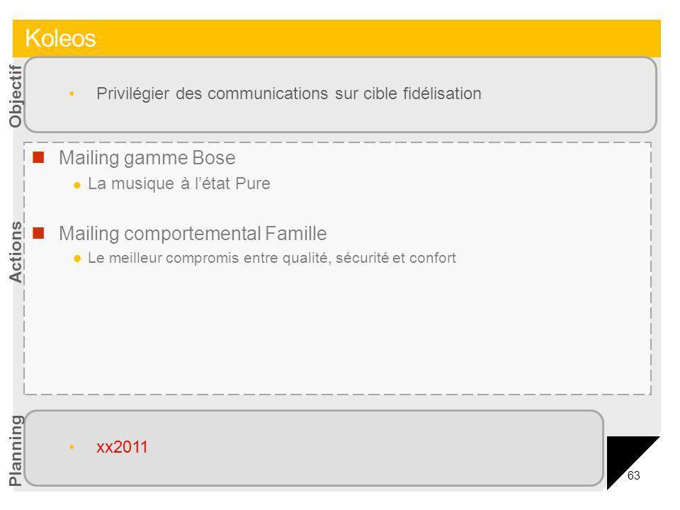 Koleos Mailing gamme Bose Mailing comportemental Famille