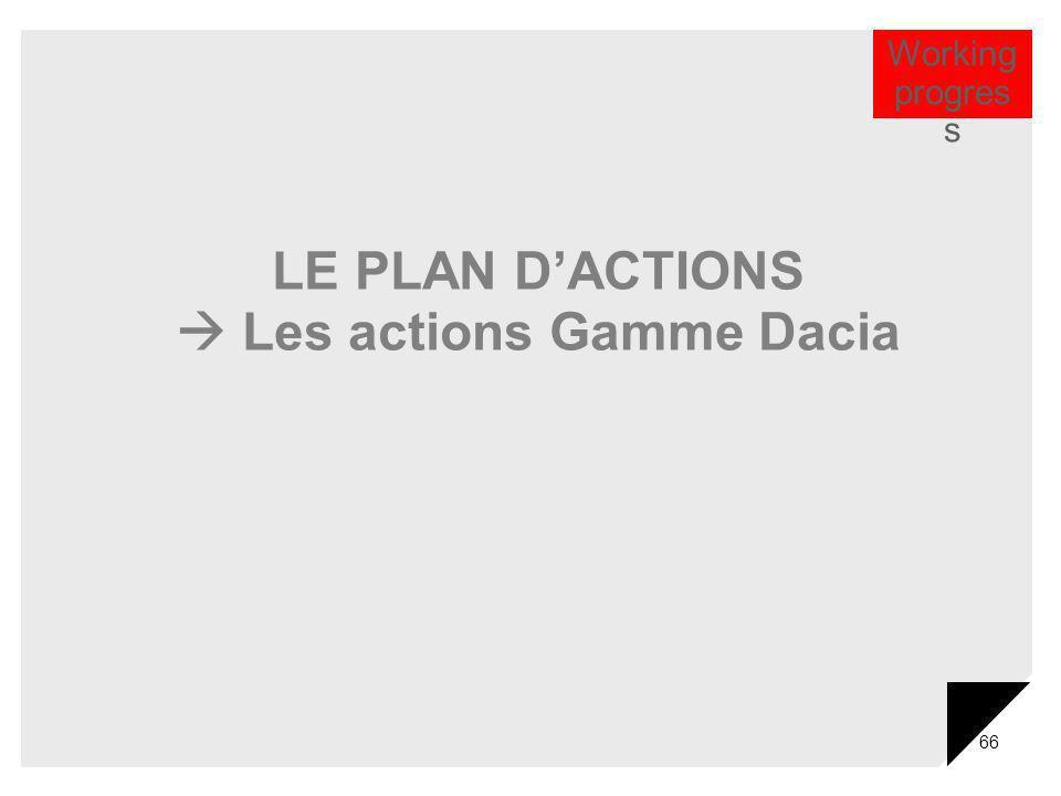  Les actions Gamme Dacia