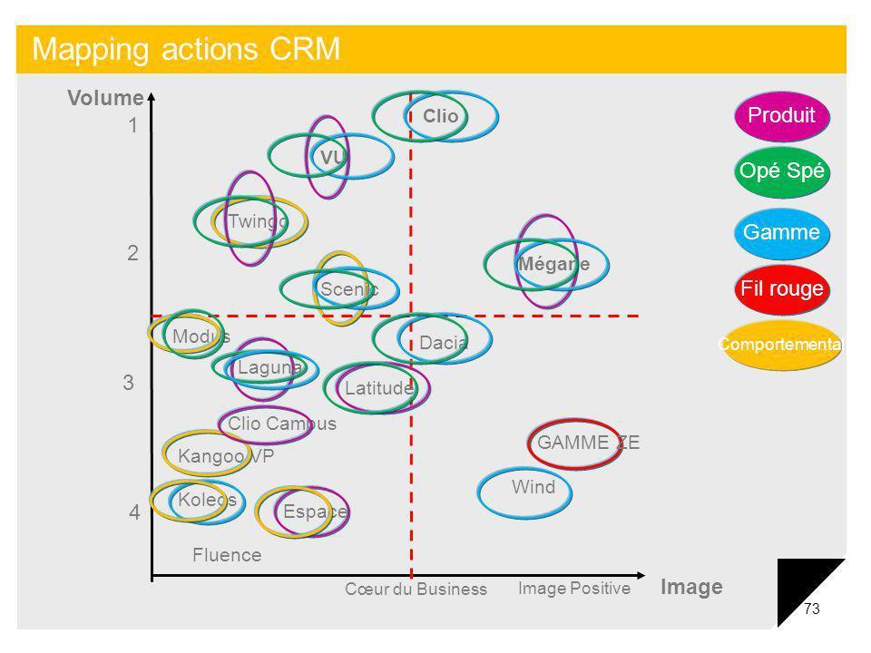 Mapping actions CRM Volume Produit 1 Opé Spé Gamme 2 Fil rouge 3 4