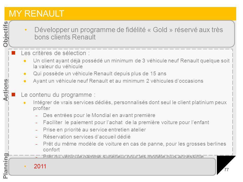 MY RENAULTDévelopper un programme de fidélité « Gold » réservé aux très bons clients Renault. Objectifs.