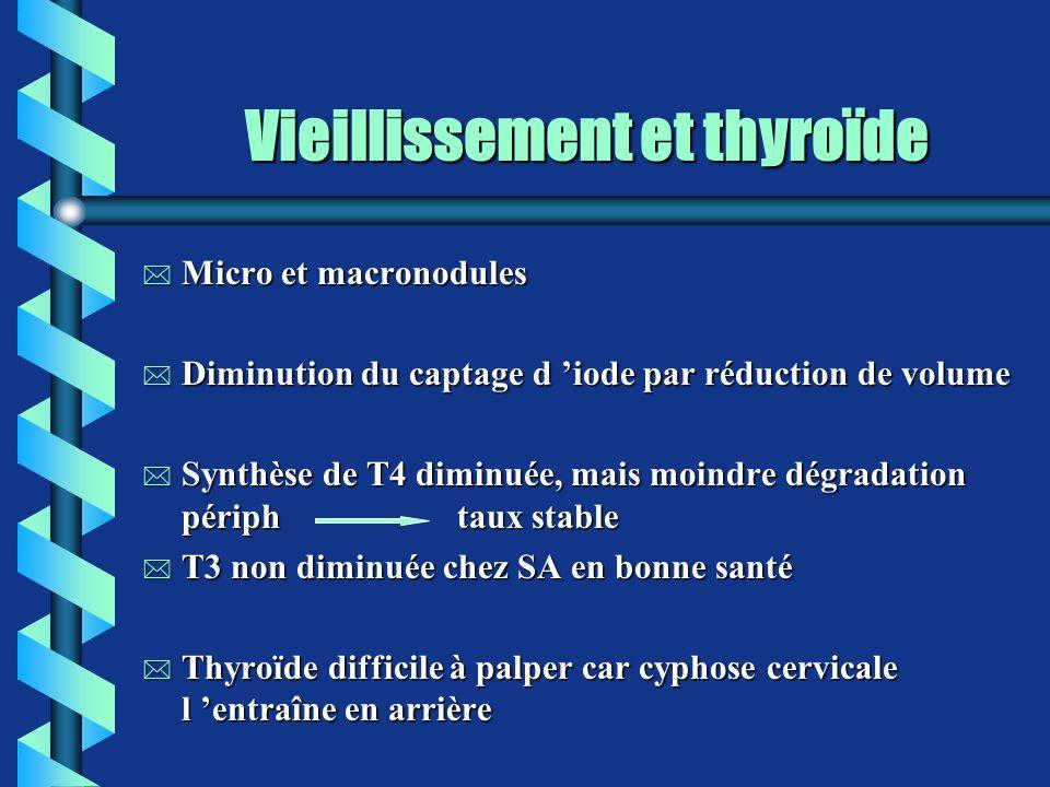 Vieillissement et thyroïde
