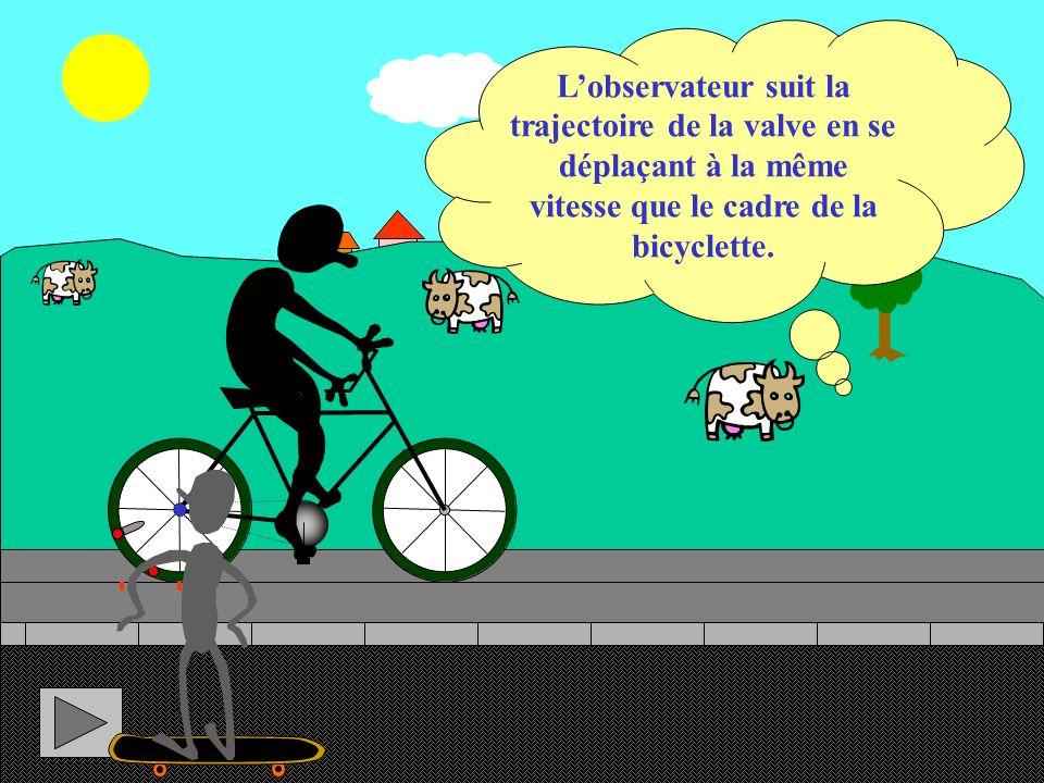 L'observateur suit la trajectoire de la valve en se déplaçant à la même vitesse que le cadre de la bicyclette.