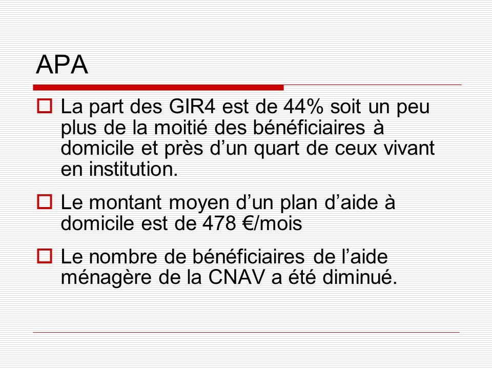 APALa part des GIR4 est de 44% soit un peu plus de la moitié des bénéficiaires à domicile et près d'un quart de ceux vivant en institution.