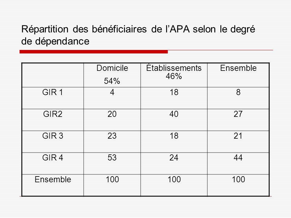 Répartition des bénéficiaires de l'APA selon le degré de dépendance
