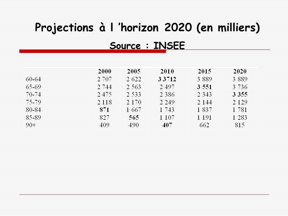 Projections à l 'horizon 2020 (en milliers)