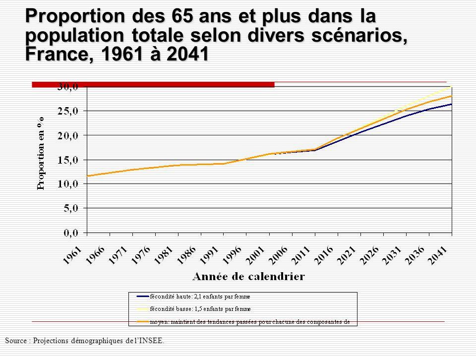 Proportion des 65 ans et plus dans la population totale selon divers scénarios, France, 1961 à 2041