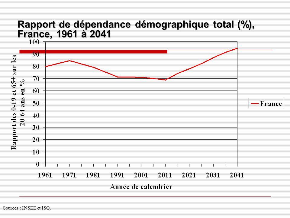 Rapport de dépendance démographique total (%), France, 1961 à 2041