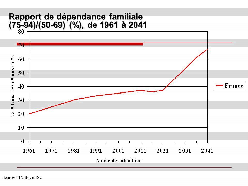 Rapport de dépendance familiale (75-94)/(50-69) (%), de 1961 à 2041
