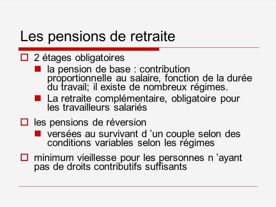 Les pensions de retraite