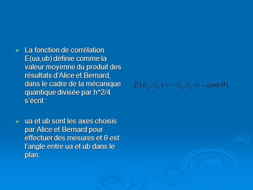 La fonction de corrélation E(ua,ub) définie comme la valeur moyenne du produit des résultats d'Alice et Bernard, dans le cadre de la mécanique quantique divisée par h^2/4 s'écrit :