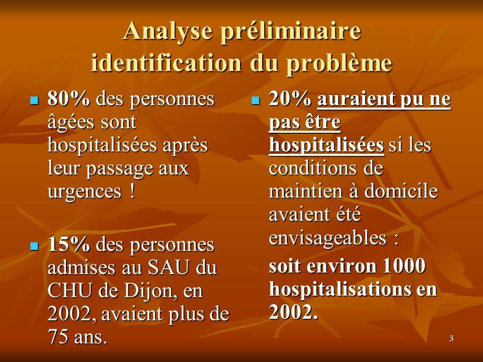 Analyse préliminaire identification du problème