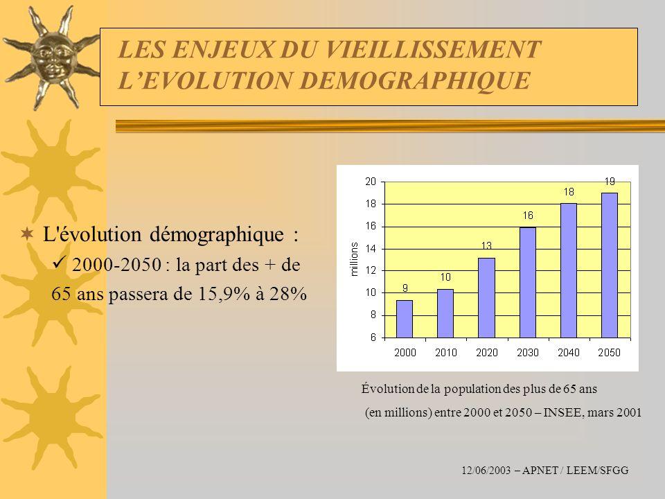 LES ENJEUX DU VIEILLISSEMENT L'EVOLUTION DEMOGRAPHIQUE