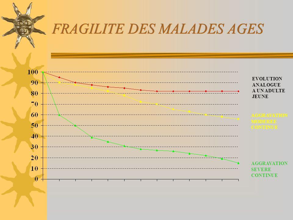 FRAGILITE DES MALADES AGES