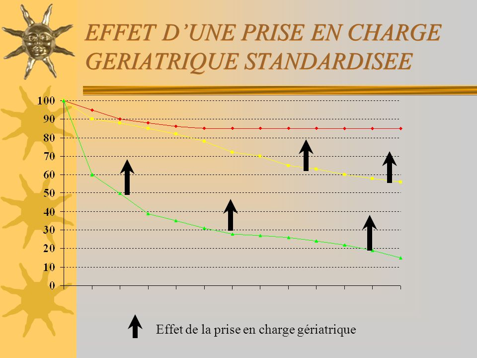 EFFET D'UNE PRISE EN CHARGE GERIATRIQUE STANDARDISEE