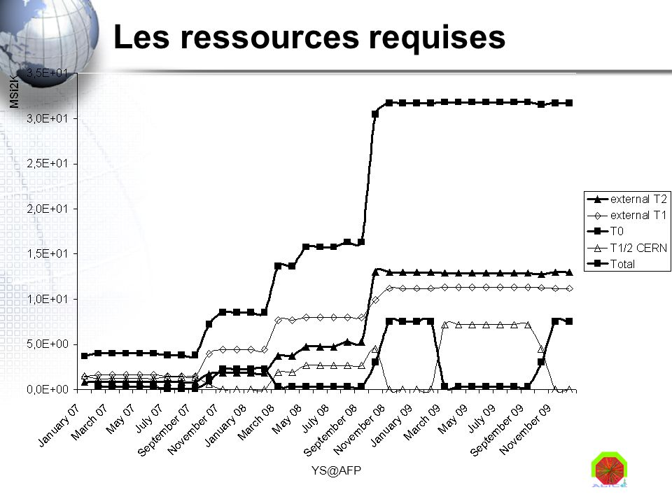 Les ressources requises