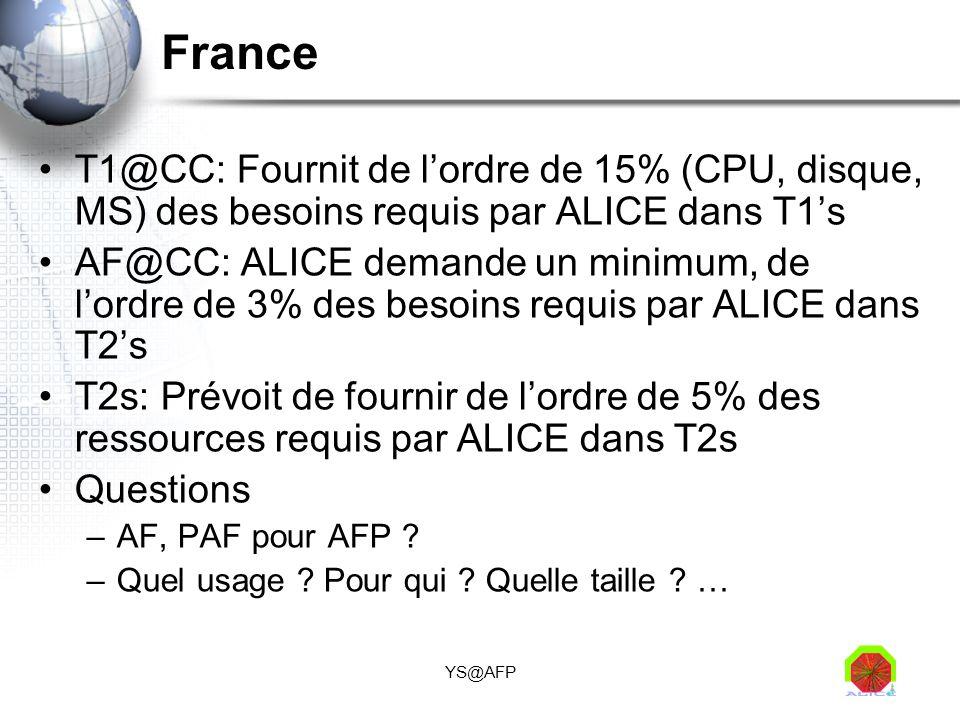 France T1@CC: Fournit de l'ordre de 15% (CPU, disque, MS) des besoins requis par ALICE dans T1's.