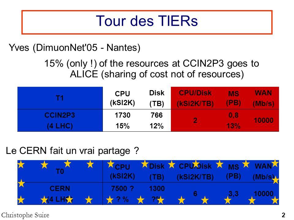Tour des TIERs Yves (DimuonNet 05 - Nantes)