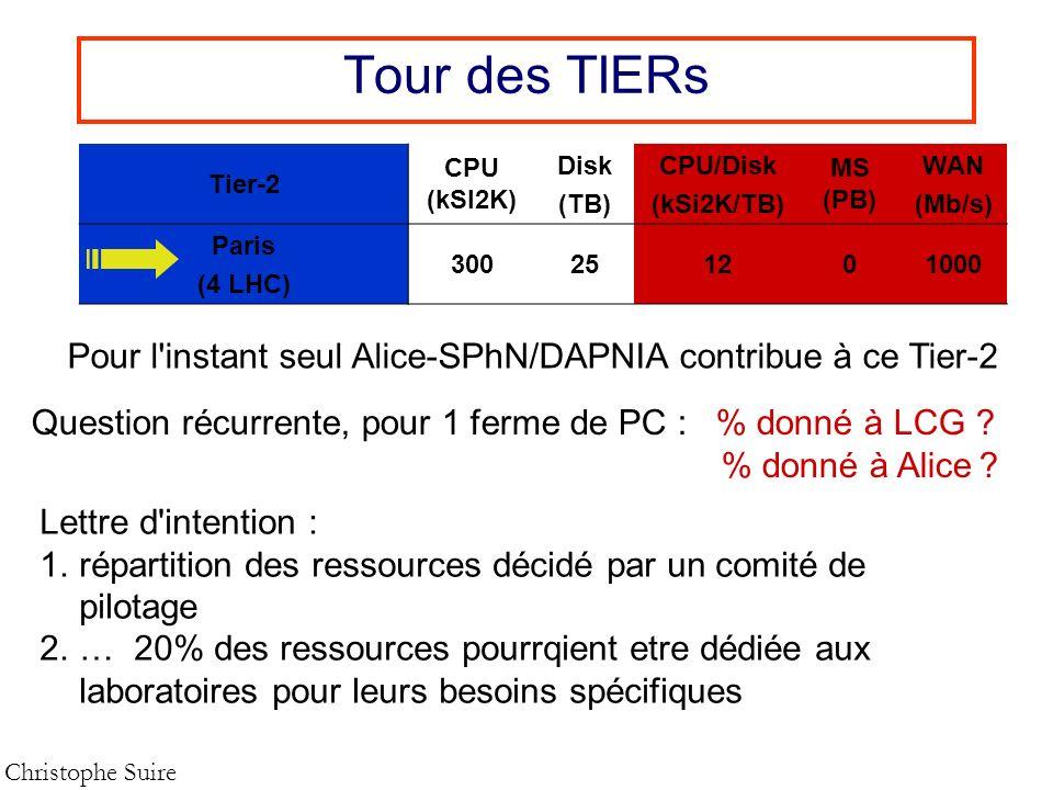 Tour des TIERs Tier-2. CPU (kSI2K) Disk. (TB) CPU/Disk. (kSi2K/TB) MS (PB) WAN. (Mb/s) Paris.