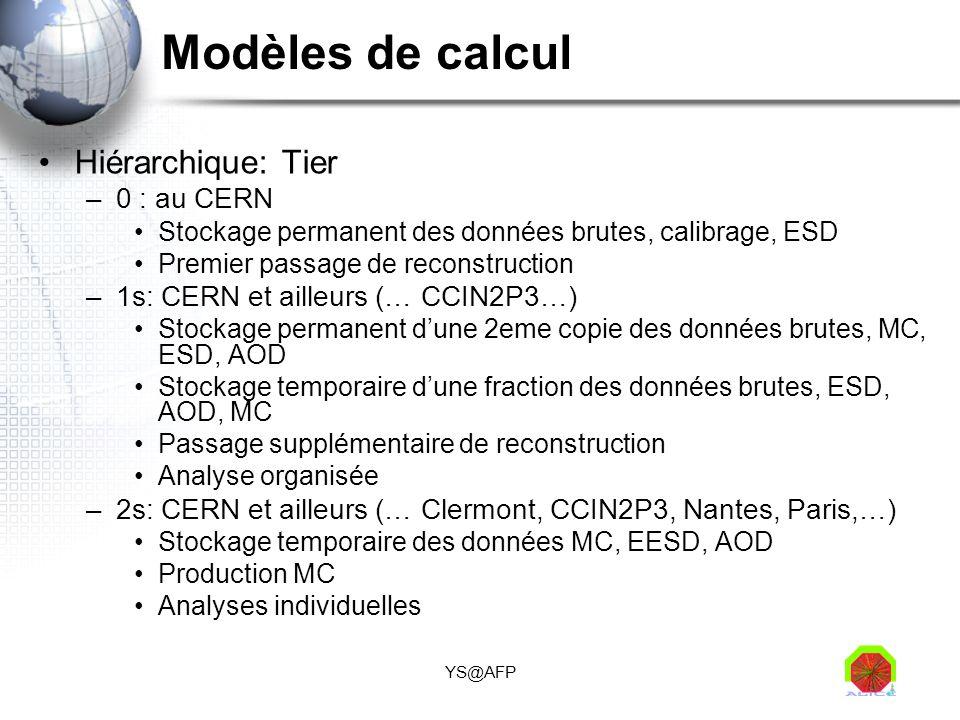 Modèles de calcul Hiérarchique: Tier 0 : au CERN