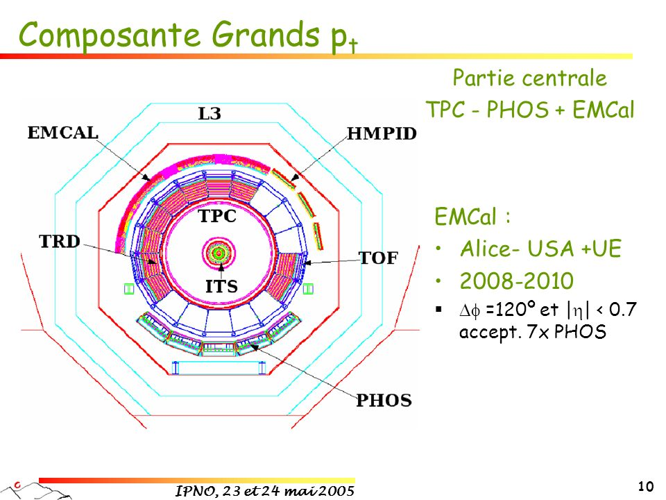 Composante Grands pt Partie centrale TPC - PHOS + EMCal EMCal :