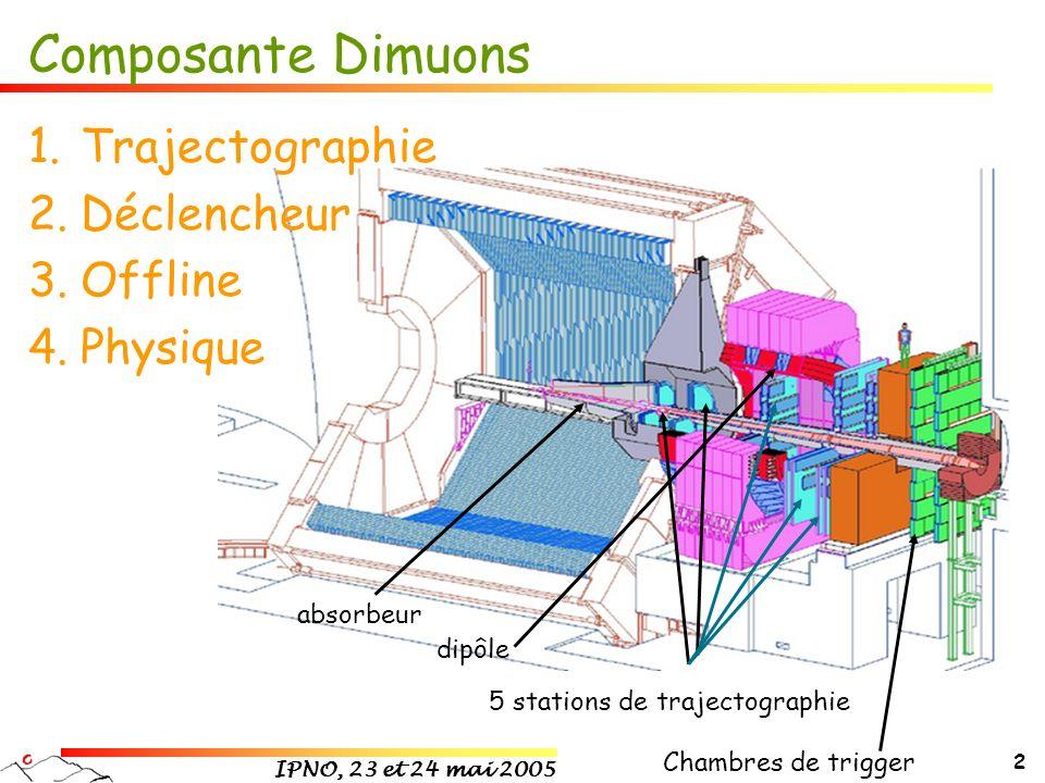 Composante Dimuons Trajectographie Déclencheur Offline Physique