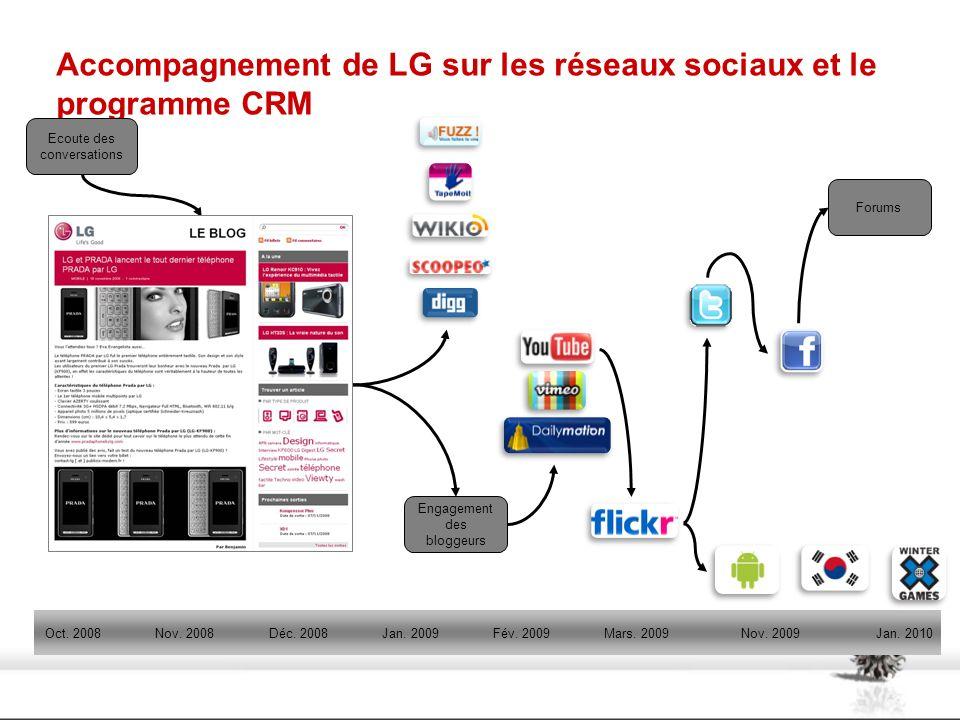 Accompagnement de LG sur les réseaux sociaux et le programme CRM