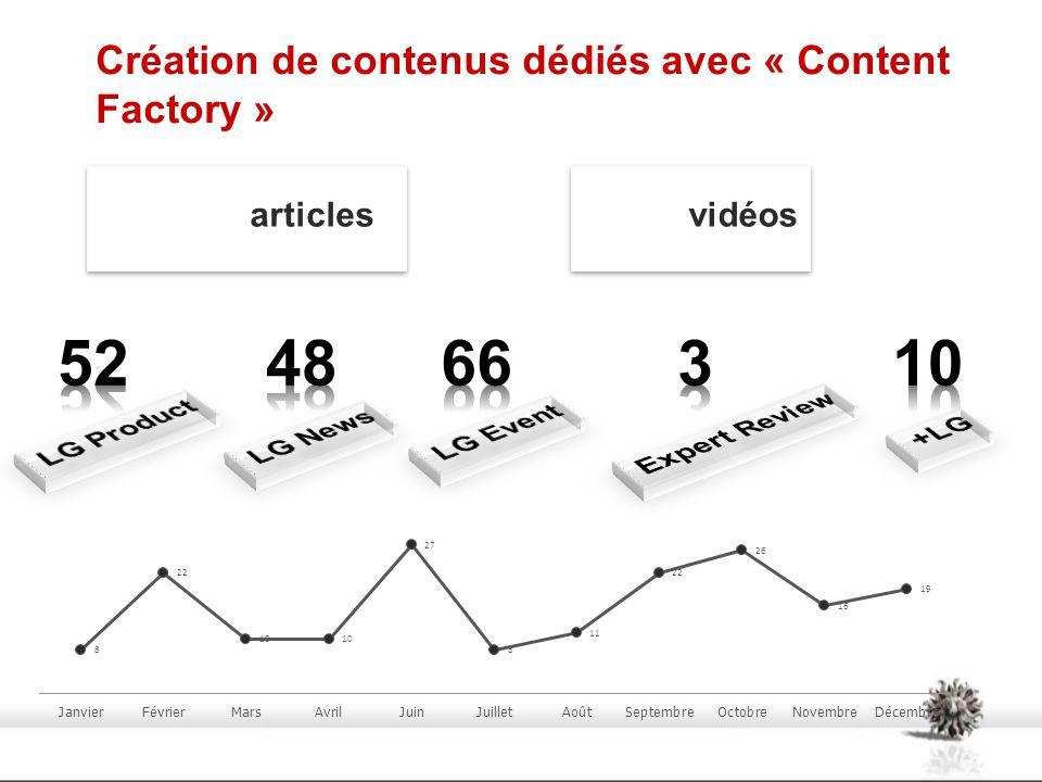 Création de contenus dédiés avec « Content Factory »
