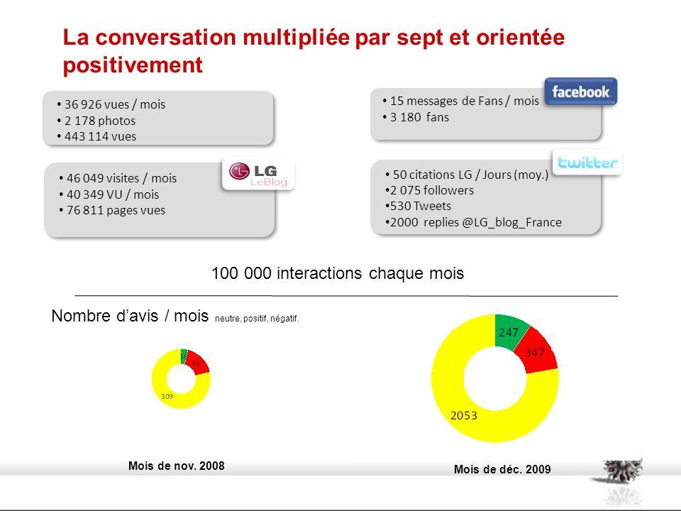 La conversation multipliée par sept et orientée positivement