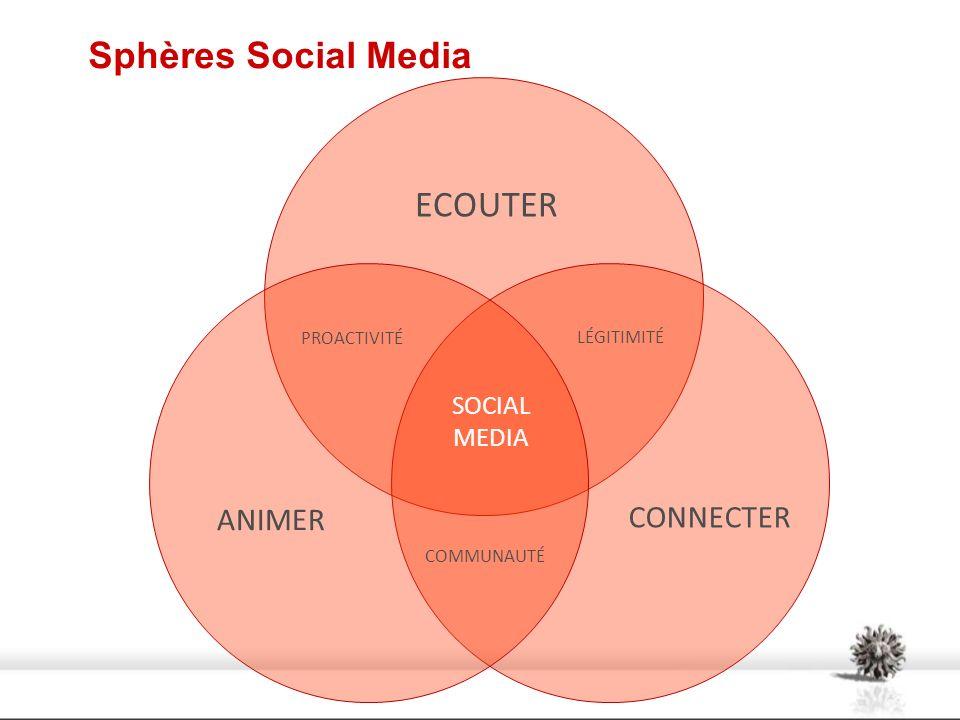 Sphères Social Media ECOUTER ANIMER CONNECTER SOCIAL MEDIA PROACTIVITÉ