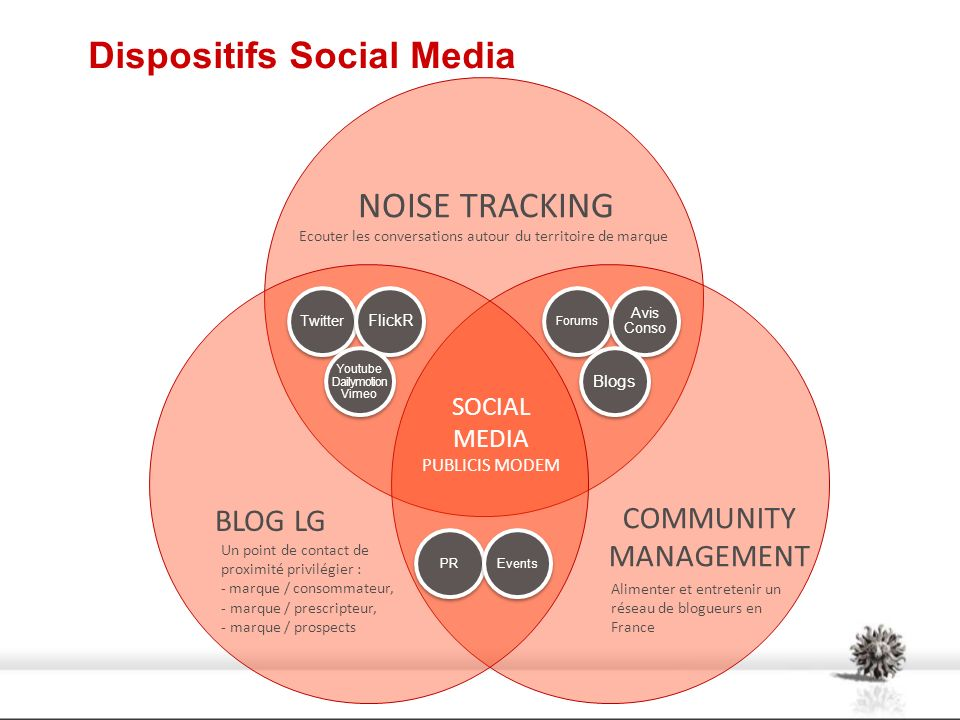 Dispositifs Social Media