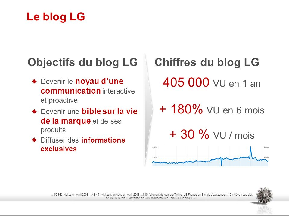 405 000 VU en 1 an + 180% VU en 6 mois + 30 % VU / mois