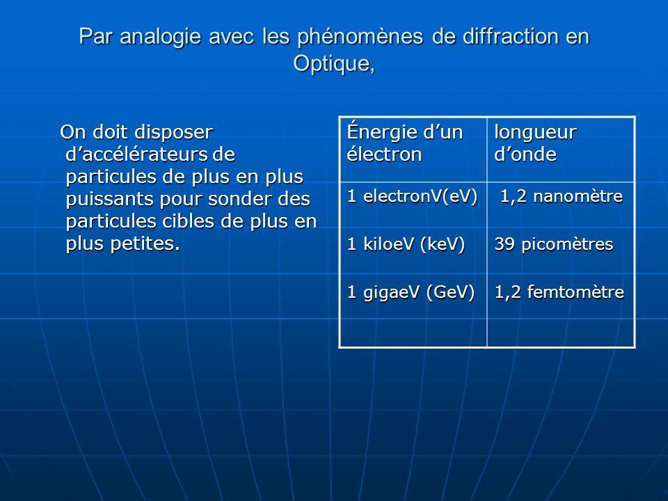 Par analogie avec les phénomènes de diffraction en Optique,
