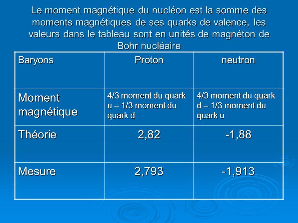 Moment magnétique Théorie 2,82 -1,88 Mesure 2,793 -1,913