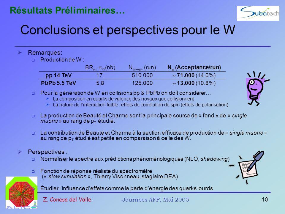 Conclusions et perspectives pour le W